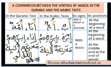 Comparisons in the writing of the Hamza