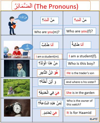 Usage of the Arabic Pronouns