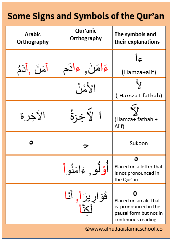 Learning the Qur'anic orthography