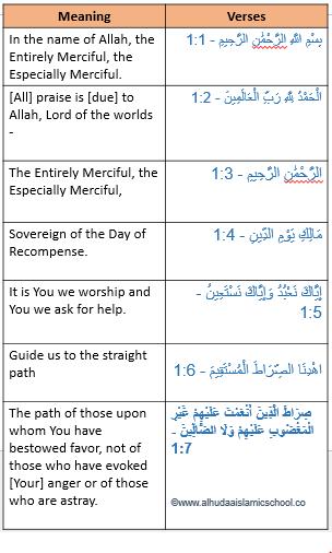 Surah Al fatiah word by word